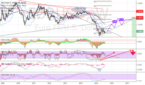 EURUSD: trading on the critical levels