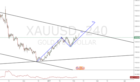 XAUUSD: any good opportunity enter long