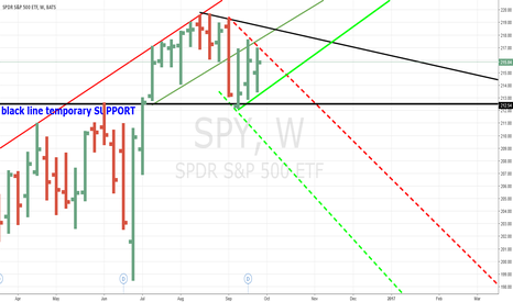 SPY: SPY TRADING RANGE BUT IF BREAK BLACK SUPPORT LINE THEN BEAR MARK