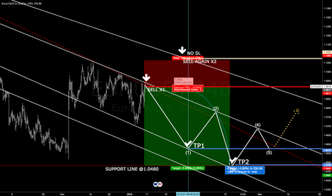 EURUSD: EURUSD FINAL ACCUMULATION - DETAILED SHORT SETUP to 1,0480