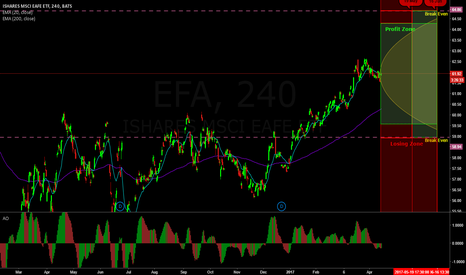 EFA: Neutral trade on EFA (Laddered Straddles)