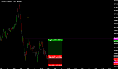AUDUSD: AUDUSD 15M Buy Call