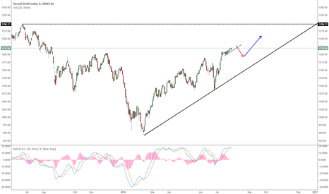 IUX: IUX - RUSSEL 2000 HEADING FOR THE TOP?