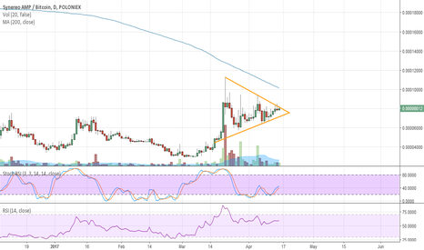 AMPBTC: AMP breaking out
