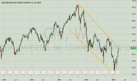 CM: CM — Downtrend, Upper Channel