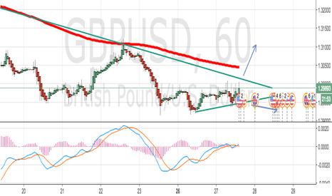 GBPUSD: GBP/USD LONG OR SHORT? JUST WAIT!!