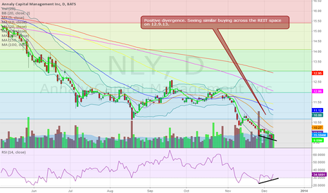NLY: Possible bottom?