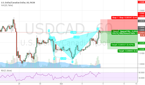 USDCAD: USDCAD SHORT SHARK PATTERN