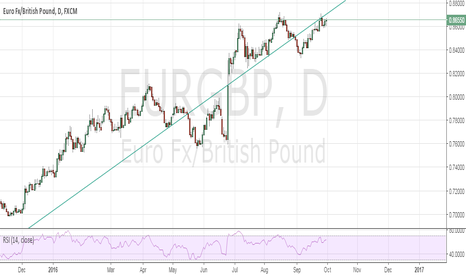 EURGBP: EURGBP Sell formation