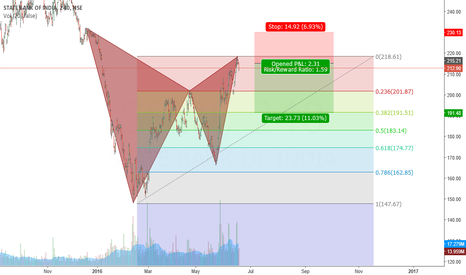 SBIN: Gartley completion in SBIN