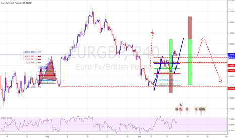 EURGBP: One Step Ahad of market