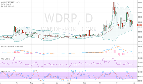WDRP: WDRP Daily Chart