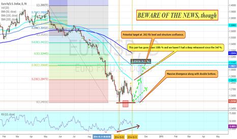 EURUSD: EUR/USD Bullish BIAS On Double Bttom +RSI Massive Divegence