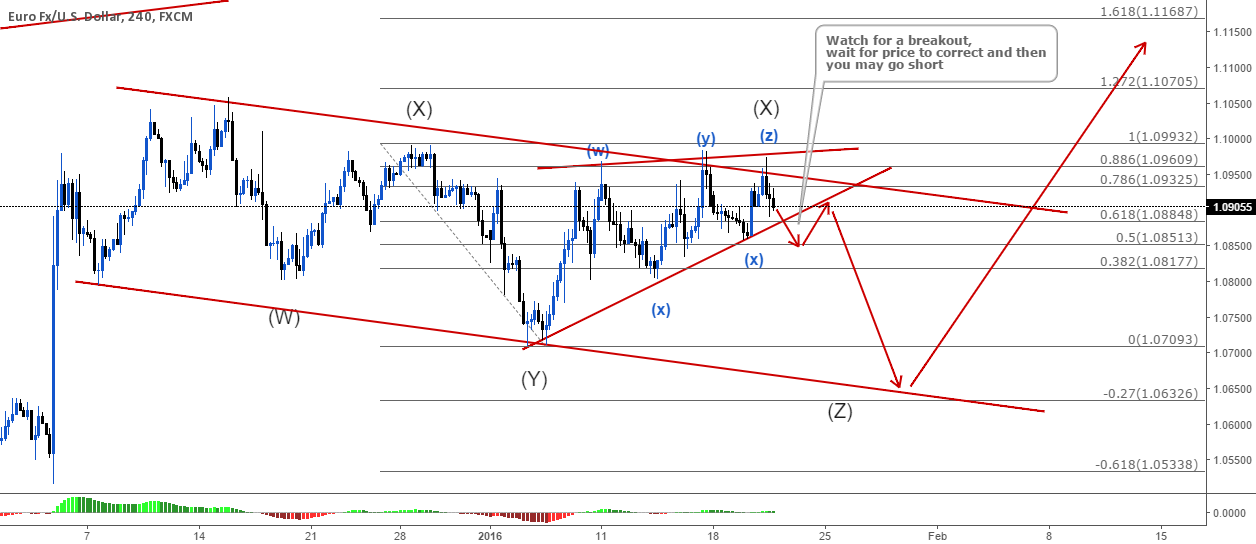 EURUSD Possible Wave Count