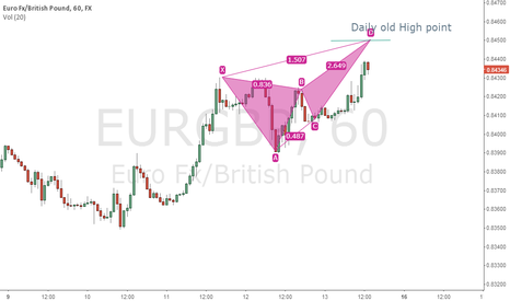 EURGBP: Butterfly short on EurGbp