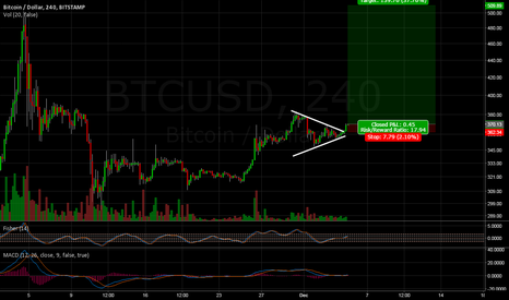 BTCUSD: Triangle break upwards