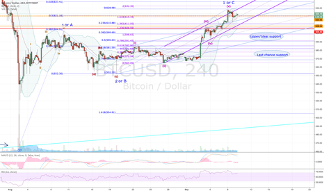 BTCUSD: BITCOIN - Closer to resolution