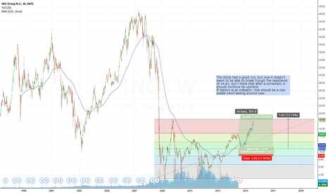 ING: ING: Long term trend after correction