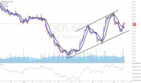 QEP: $QEP oil and gas play