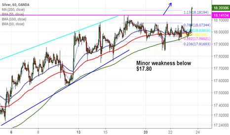 XAGUSD: Silver breaks major resistance $18.15, targets $18.62/$19