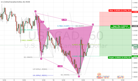 USDCAD: Bearish Cypher