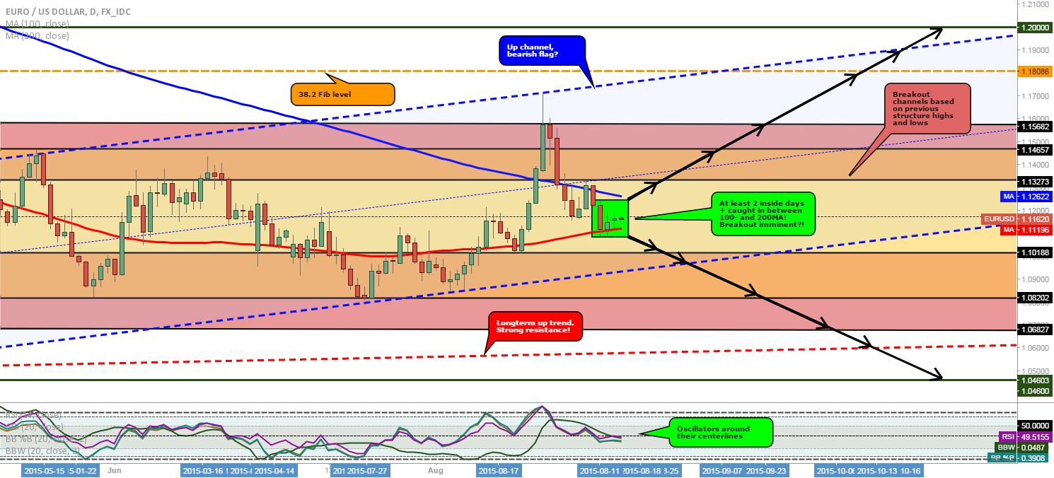 EUR/USD: Breakout imminent?!