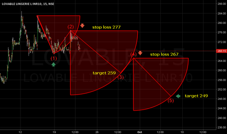 LOVABLE: Stop loss 277. Target 259/249.