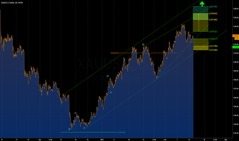 XAUUSD: [GOLD] Daily Monitor