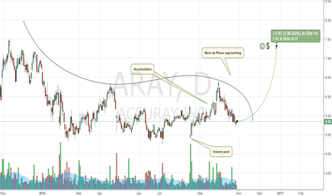 ARAY: Accuray Is Accumuating, Looks Good So Far