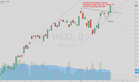 YHOO: Bullish Signal Confirmation on $YHOO