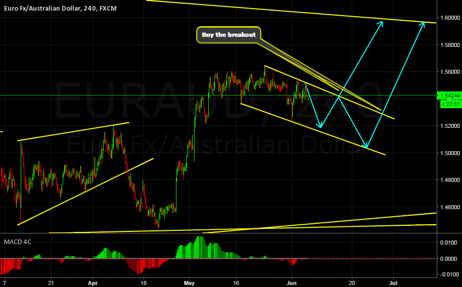 EURAUD BUY SETUP