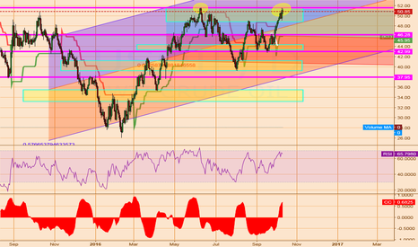 USOIL: US OIL Daily Analsis