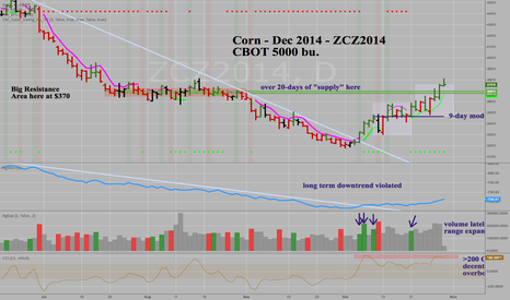ZCZ2014: Corn -Dec 2014 -ZCZ2014 -Reached Time-At-Mode Target