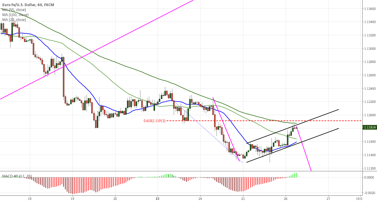 EURUSD fib 681 right on MA 100