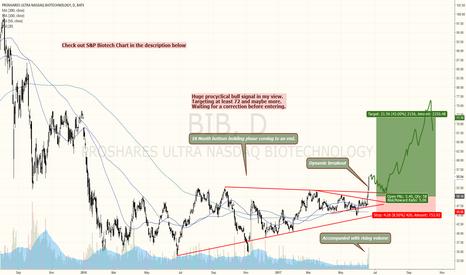 BIB: NASDAQ AND S&P BIOTECH WITH HUGE BULLISH BREAKOUTS