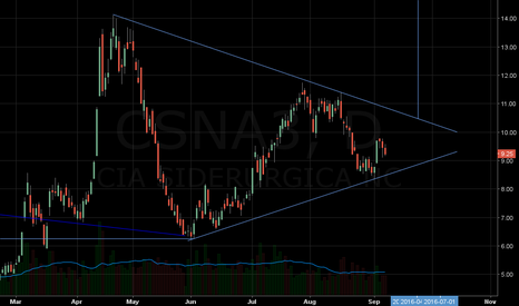 CSNA3: CSN SYMMETRICAL TRIANGLE