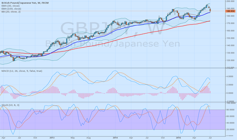 GBPJPY: GBPJPY - 500 pips profit from tommorow