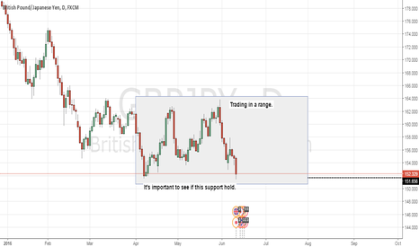 GBPJPY: GBPJPY Range Trading. Time to long?