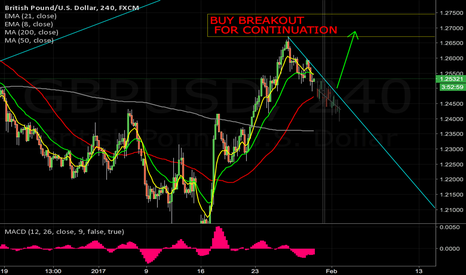 GBPUSD: BUY BREAKOUT FOR 1.27+
