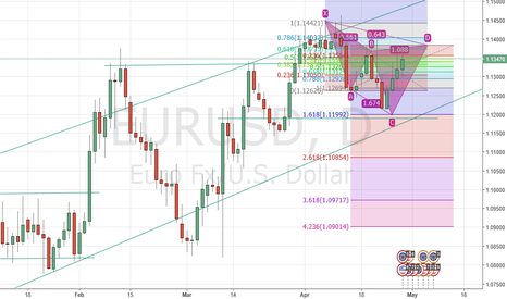 EURUSD: 1.13800 reversal possibility. Huge swing on its way