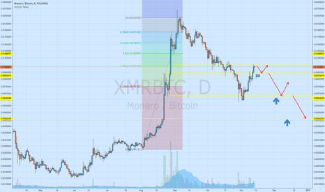 XMRBTC: Levels for buying
