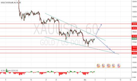 XAUUSD: Gold short term trade