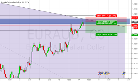 EURAUD: A game of probabilities