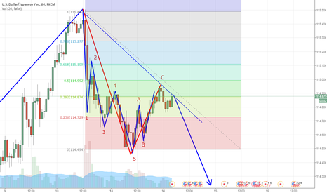 USDJPY: Short. Wave 3 Begins