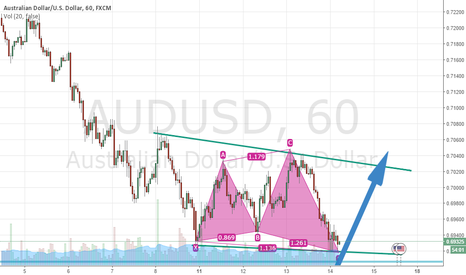 AUDUSD: Possible Long