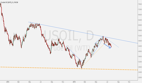 USOIL: USOIL - Crude bending down after hit $50 ceiling