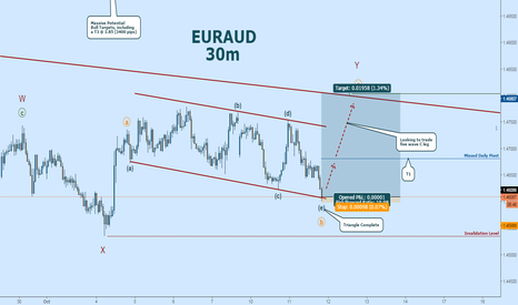 EURAUD: EURAUD Long:  Triangle Complete in Wave-((b))