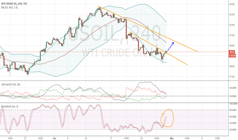 USOIL: WTI Crude Oil 4hr upper break out
