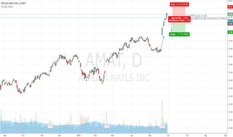 AMAT: GAP TRADING