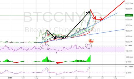 BTCCNY: Bitcoin Will Down To (7000 cny) range